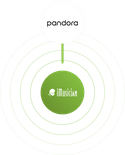 Get your music on Pandora with iMusician